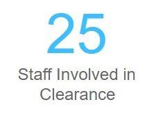 Staff Involvement