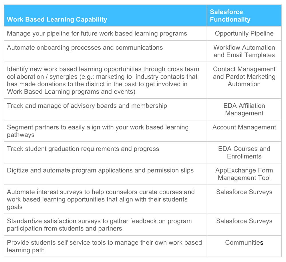 Work Based Learning Capability